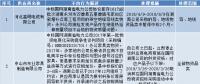 国网(湖南)通报的供应商不良行为处理情况(2018.4)