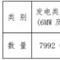 增量配电试点持续推进 拿到供电业务许可证的不到5%?