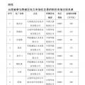 2018年4月云南送广东月度增量挂牌交易12日展开:云南16家水电厂参与交易