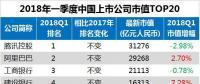 最新中国上市公司市值500强:海康威视、正泰、中天等多家电气企业入榜