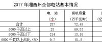 2017年湘西州电力生产量情况简析
