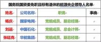 22家能源央企86位领导人职务大变动