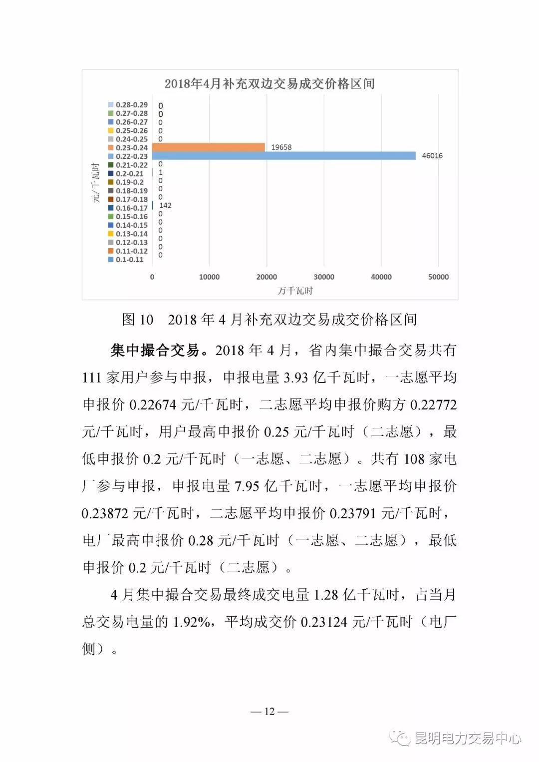 云南电力交易月报(2018年4月)