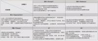民营企业参与增量配电业务的SWOT分析
