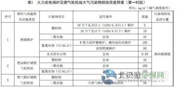 山东省火电厂大气污染物排放标准(征求意见稿)