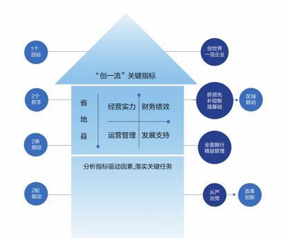 广东电网公司2019年将建成世界一流综合能源服务公司