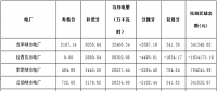 """关于公布2018年2月份青海电网""""两个细则""""考核补偿情况的通知"""