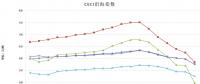 中电联公布沿海电煤采购指数CECI第19期:电煤价格跌破500元