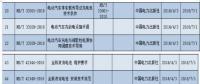 储能8项行业标准获国家能源局批准 7月1日起实施