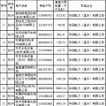 2018年度浙江省电力直接交易试点配对结果(附700家用户交易详单)