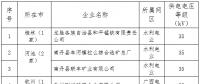 2018年广西电力市场交易电力用户准入公示名单(第二批)