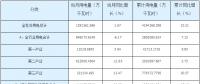湖南省一季度全社会用电量419.43亿千瓦时同比增长10.21%