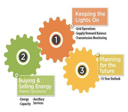 国内外区域电力市场的发展、分析与建议