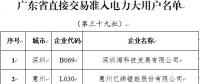 广东第三十九批直接交易准入电力大用户名单