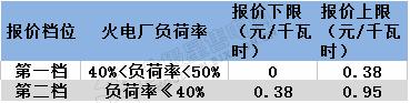 宁夏电力辅助服务市场运营规则印发:鼓励售电企业投资电储能设备