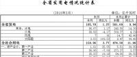 一季度湖北省全社会用电量474.38亿千瓦时 实现快速增长