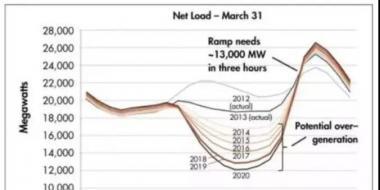 美国这项政策或得到拓展 将影响分布式光储市场