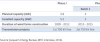 从甘肃看中国电力管理体制的碎片化