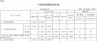 宁夏调整销售电价分类结构 实现工商业用电同价