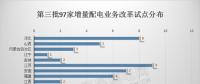 分析|三批次增量配电业务改革试点对比