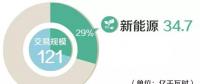 北京电力交易中心2018年4月市场化交易规模121亿千瓦时