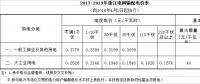 降低一般工商业电价省份再添4个,最高降幅已被刷新至3.3分