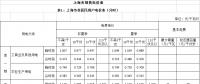 上海调电价:工商业及其他用电价格平均降低0.96分/千瓦时