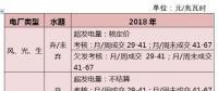 分析 | 解读《2018年四川电力交易指导意见》(发电侧)