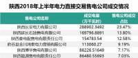 陕西2018年上半年自主协商交易看点:民营售电公司占有色行业成交电量的45.1%
