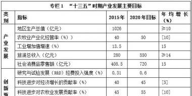 """西藏""""十三五""""产业发展规划:重点发展水能、太阳能、风能、地热能"""