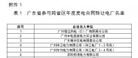 关于开展2018年云南送广东年度发电合同转让交易的通知