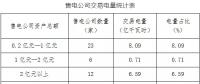 2018年5月冀北地区电力市场化交易月报:售电公司代理用户成交15.39亿千瓦时