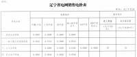 辽宁降电价:一般工商业电价降2.02分/千瓦时