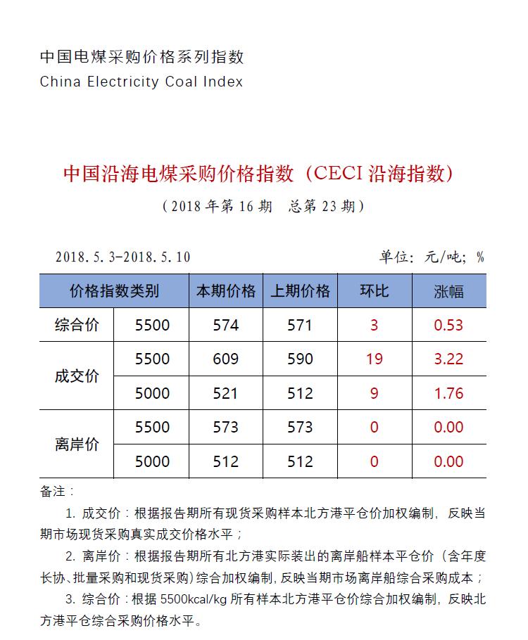 中国沿海电煤采购价格指数(CECI沿海指数)第23期.png