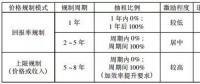 我国输配电价格改革研究