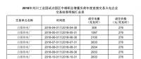 甘肃2018年刘川工业园试点园区中瑞铝业增量负荷年度直接交易:总成交电量6.3173亿千瓦时