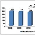 2018-2022年中国金属硅市场的预测分析