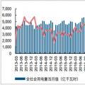2018年中国全社会用电量及产业用电结构分析