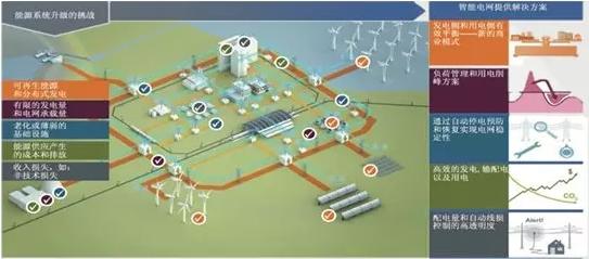 探索能源互联网产业的商业模式
