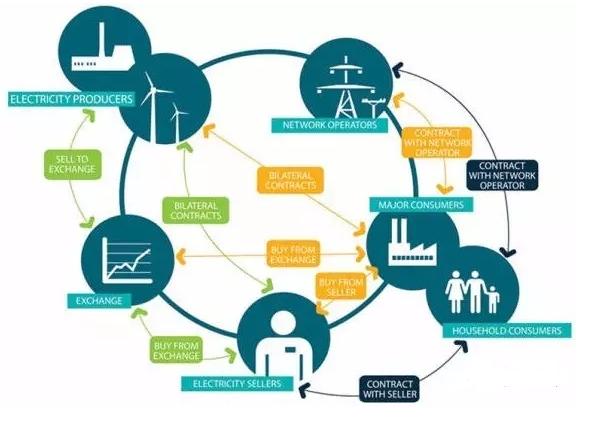 能源互联网的关键技术有哪些?