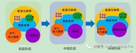 深度分析能源互联网的概念及发展趋势