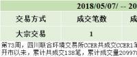 2018年05月11日周CCER成交公告(四川联合环境交易所)