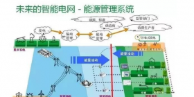 干货|智能电网到底是什么?