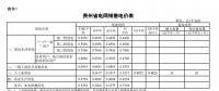 贵州省降低一般工商业电价水平 同步调整销售电价和输配电价
