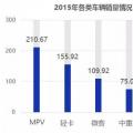 2018-2022年电动物流车行业的预测分析