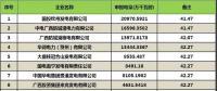 广西2018年5月集中竞价交易简报