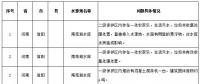 水源地专项督查曝光第三批环境违法问题