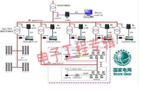 智能家居控制网可用电力线载波技术来实现图片
