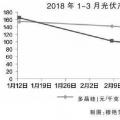 """光伏产业进入""""技术为王""""时代"""