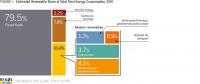 可再生能源使用不平衡:电力居高 制冷供暖等止步不前